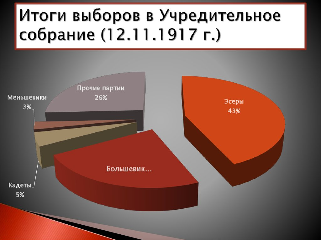 выборы в Учредительное собрание